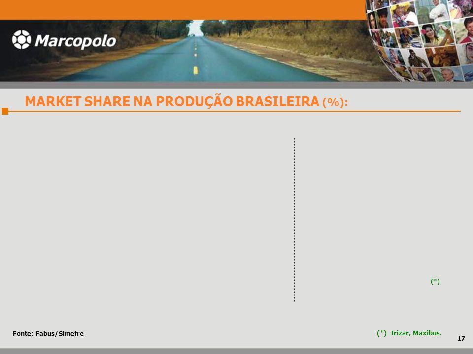 (*) Irizar, Maxibus. MARKET SHARE NA PRODUÇÃO BRASILEIRA (%): 17 (*) Fonte: Fabus/Simefre