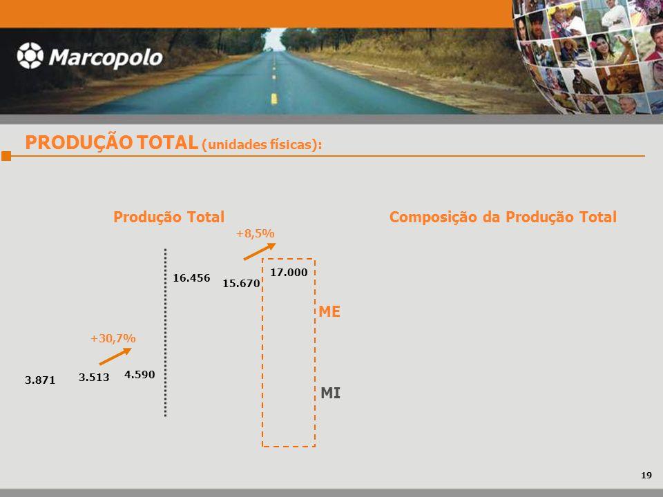 PRODUÇÃO TOTAL (unidades físicas): MI ME Produção Total 17.000 4.590 16.456 3.513 15.670 3.871 Composição da Produção Total +30,7% +8,5% 19