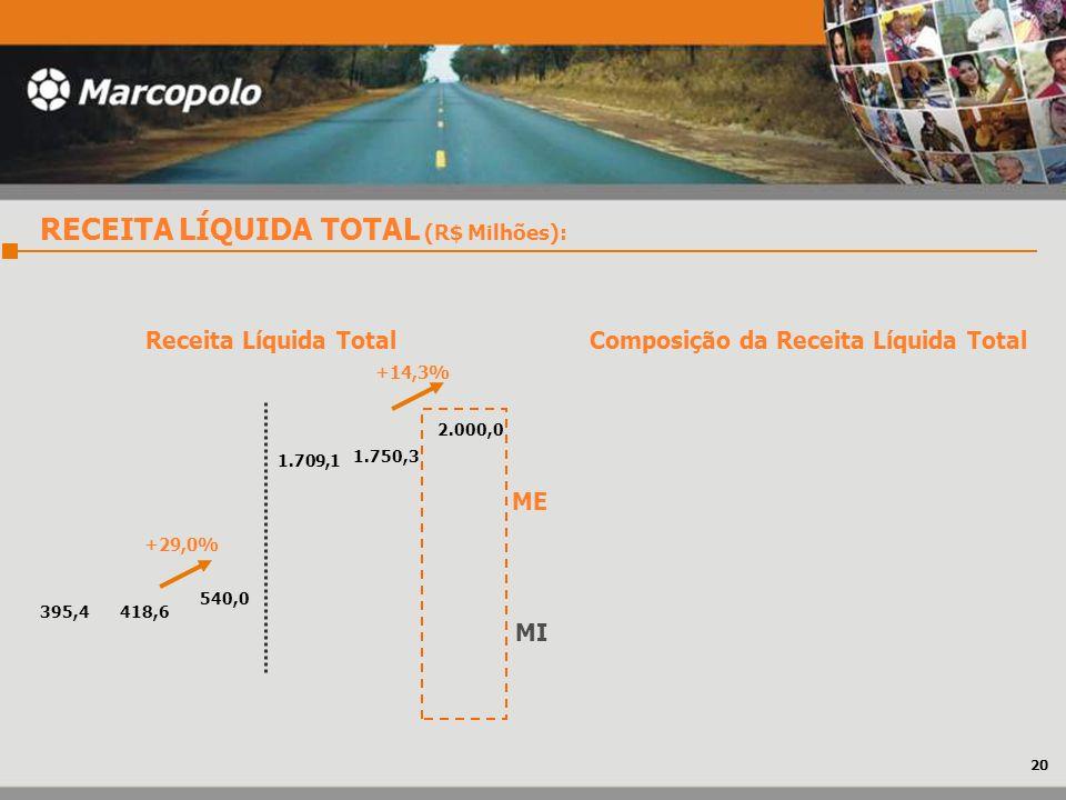 RECEITA LÍQUIDA TOTAL (R$ Milhões): MI ME 2.000,0 540,0 1.709,1 395,4 1.750,3 418,6 Composição da Receita Líquida Total +29,0% Receita Líquida Total +