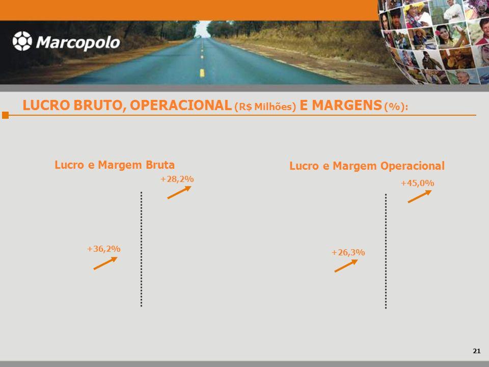 LUCRO BRUTO, OPERACIONAL (R$ Milhões) E MARGENS (%): Lucro e Margem Bruta Lucro e Margem Operacional +28,2% +36,2% +45,0% +26,3% 21