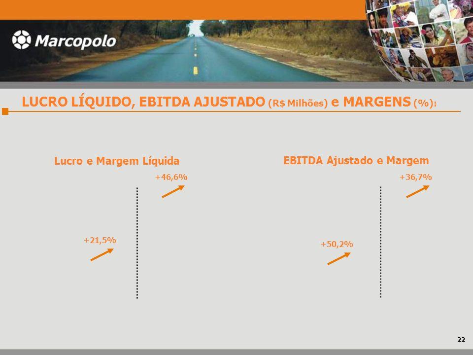LUCRO LÍQUIDO, EBITDA AJUSTADO (R$ Milhões) e MARGENS (%): Lucro e Margem Líquida EBITDA Ajustado e Margem +46,6%+36,7% +21,5% +50,2% 22