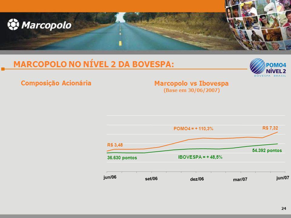 MARCOPOLO NO NÍVEL 2 DA BOVESPA: Marcopolo vs Ibovespa (Base em 30/06/2007) Composição Acionária 24 jun/06 set/06 dez/06 mar/07 jun/07 R$ 3,48 36.630