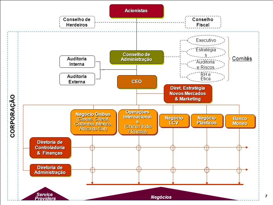 Conselho Fiscal AcionistasAcionistas Conselho de Herdeiros Service Providers Negócios CEOCEO Operações Internacionai s (China / Índia / Rússia) (China