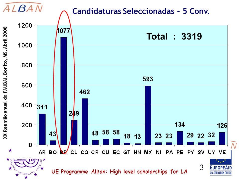 UE Programme Al an: High level scholarships for LA XX Reunião anual do FAUBAI, Bonito, MS, Abril 2008 3 Total : 3319 Candidaturas Seleccionadas – 5 Conv.