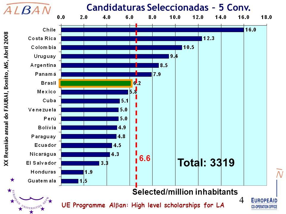 UE Programme Al an: High level scholarships for LA XX Reunião anual do FAUBAI, Bonito, MS, Abril 2008 4 Total: 3319 6.6 Selected/million inhabitants Candidaturas Seleccionadas – 5 Conv.