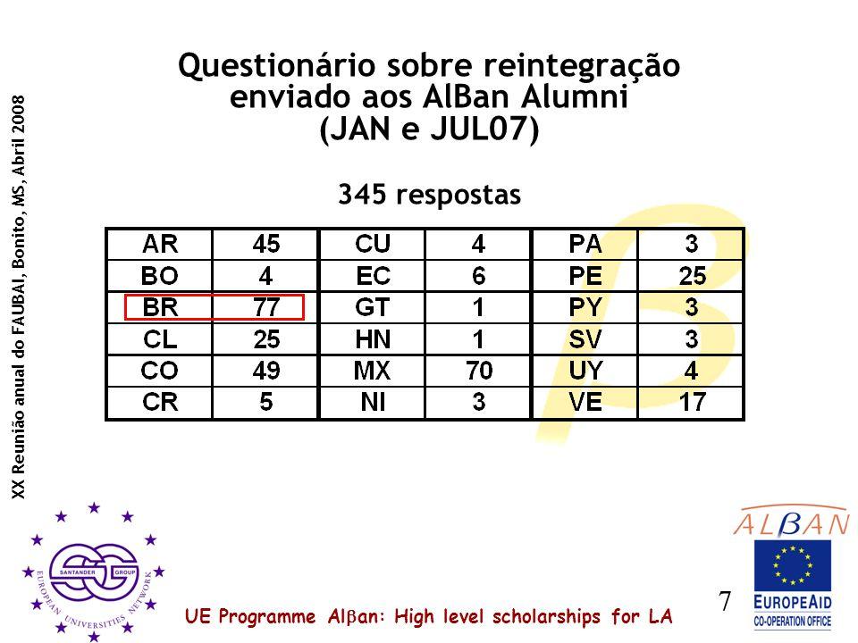 UE Programme Al an: High level scholarships for LA XX Reunião anual do FAUBAI, Bonito, MS, Abril 2008 7 Questionário sobre reintegração enviado aos AlBan Alumni (JAN e JUL07) 345 respostas