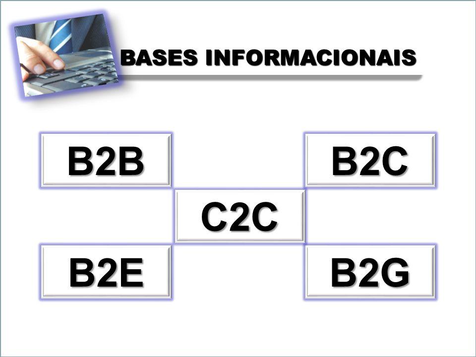Business to Business Nome dado ao comércio eletrônico associado a operações de compra e venda, de informações, de produtos e de serviços através da Internet ou através da utilização de redes privadas partilhadas entre parceiros de negócios, substituindo assim os processos físicos que envolvem as transações comerciais.