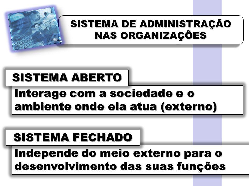 SISTEMA DE ADMINISTRAÇÃO NAS ORGANIZAÇÕES Interage com a sociedade e o ambiente onde ela atua (externo) Independe do meio externo para o desenvolvimento das suas funções SISTEMA ABERTO SISTEMA FECHADO