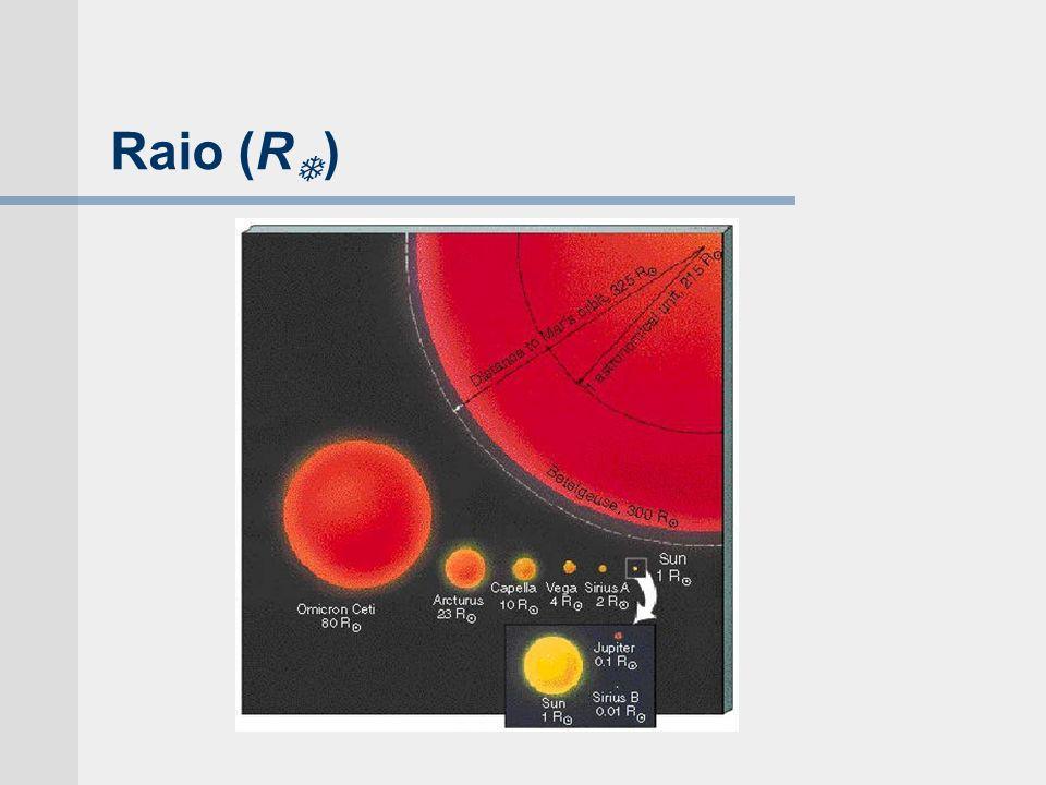 Raio (R )