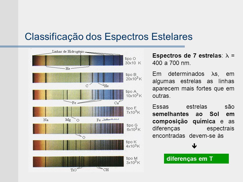 Classificação dos Espectros Estelares Espectros de 7 estrelas: = 400 a 700 nm. Em determinados s, em algumas estrelas as linhas aparecem mais fortes q