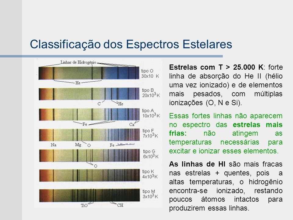 Classificação dos Espectros Estelares Estrelas com T > 25.000 K: forte linha de absorção do He II (hélio uma vez ionizado) e de elementos mais pesados