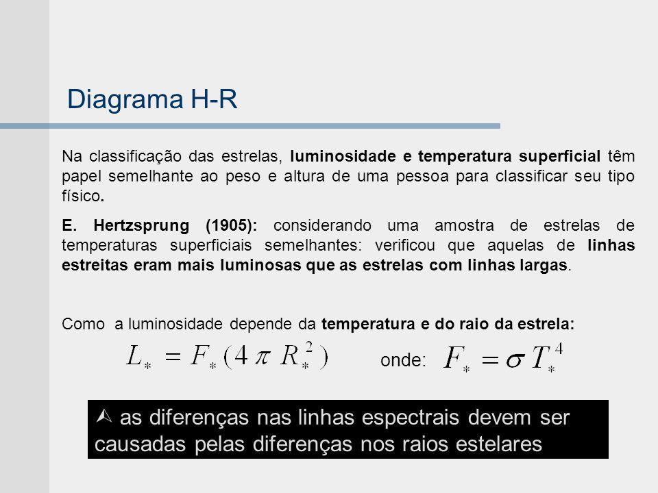 Diagrama H-R Na classificação das estrelas, luminosidade e temperatura superficial têm papel semelhante ao peso e altura de uma pessoa para classifica