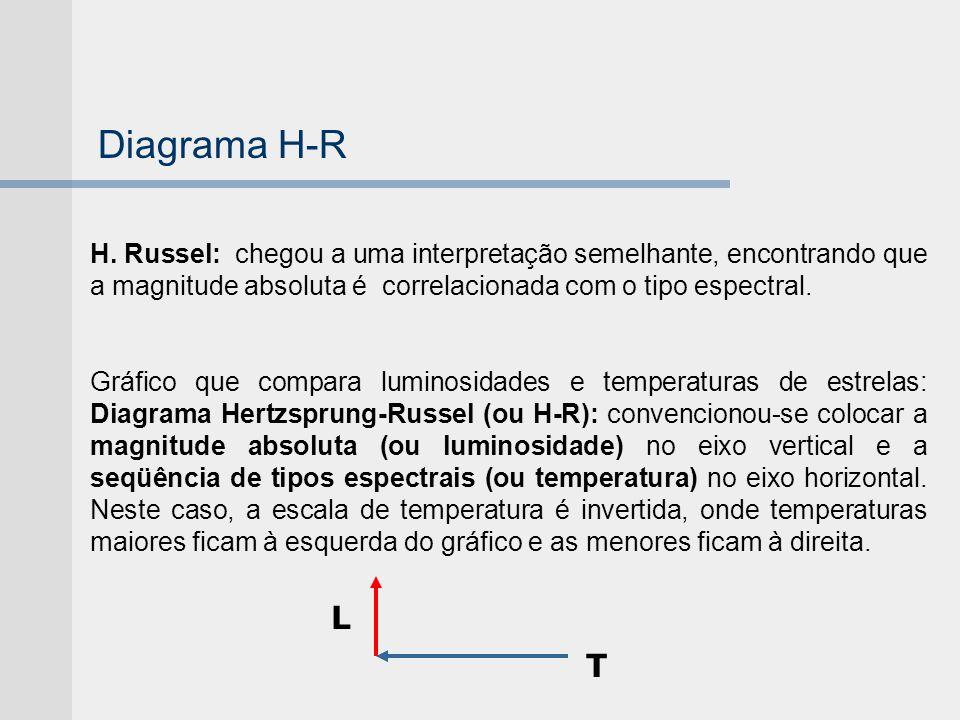 Diagrama H-R H. Russel: chegou a uma interpretação semelhante, encontrando que a magnitude absoluta é correlacionada com o tipo espectral. Gráfico que