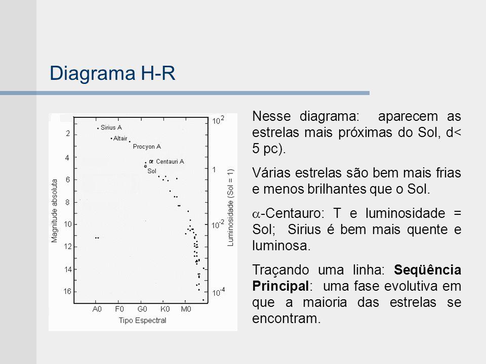 Diagrama H-R Nesse diagrama: aparecem as estrelas mais próximas do Sol, d< 5 pc). Várias estrelas são bem mais frias e menos brilhantes que o Sol. -Ce