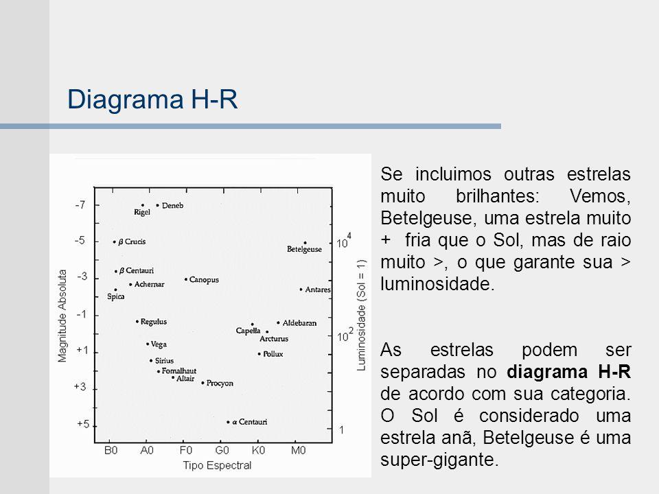 Diagrama H-R Se incluimos outras estrelas muito brilhantes: Vemos, Betelgeuse, uma estrela muito + fria que o Sol, mas de raio muito >, o que garante