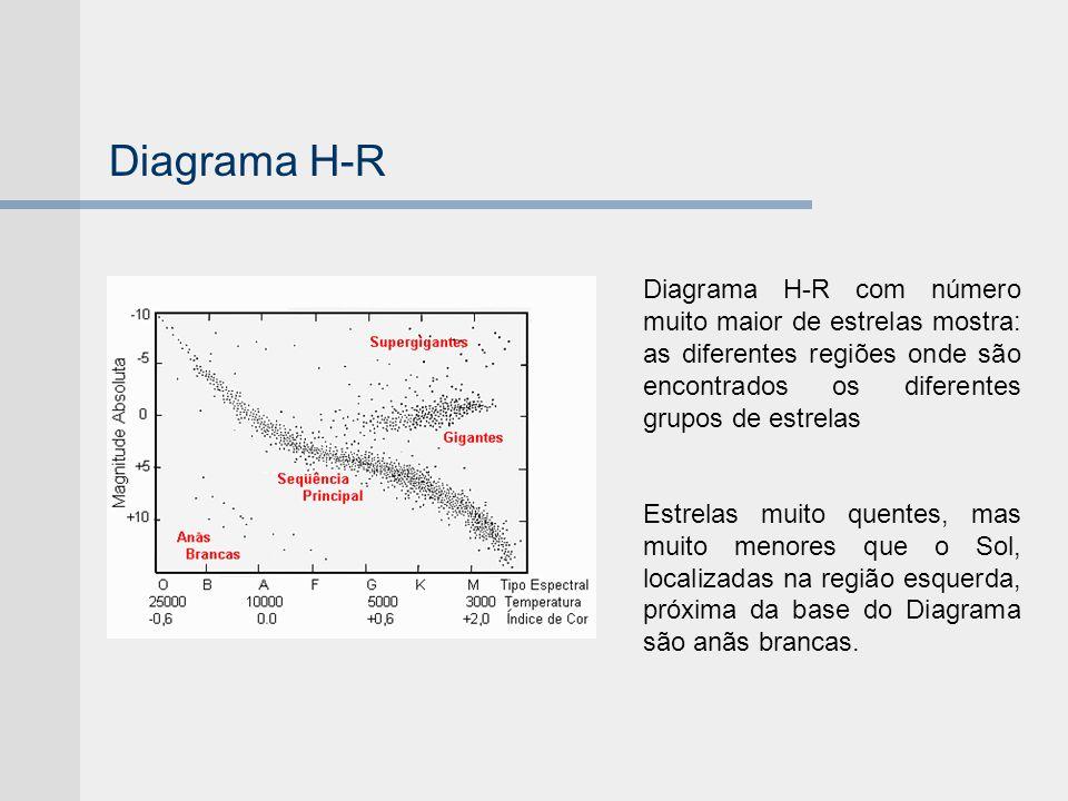 Diagrama H-R Diagrama H-R com número muito maior de estrelas mostra: as diferentes regiões onde são encontrados os diferentes grupos de estrelas Estre