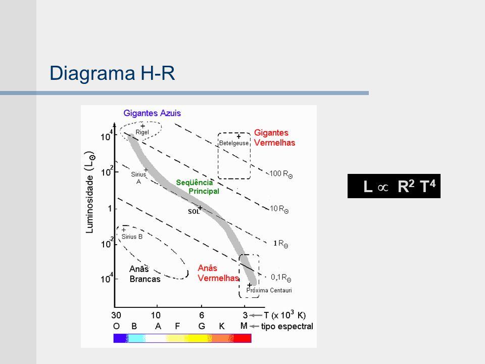 Diagrama H-R L R 2 T 4