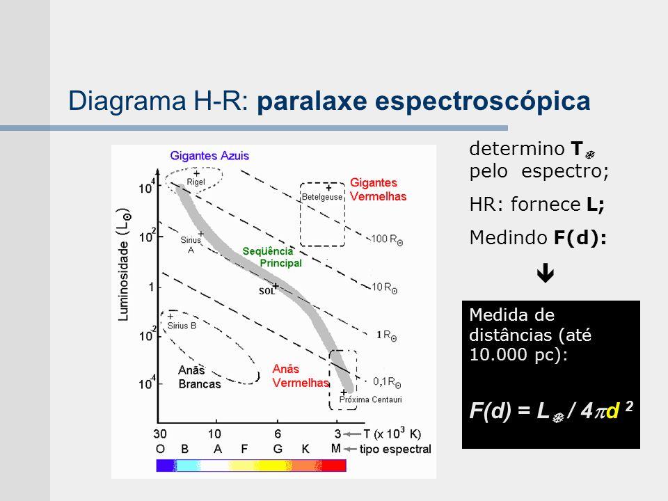 Diagrama H-R: paralaxe espectroscópica Medida de distâncias (até 10.000 pc): F(d) = L / 4 d 2 determino T pelo espectro; HR: fornece L; Medindo F(d):