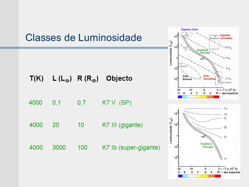 Classes de Luminosidade T(K)L (L )R (R ) Objecto 40000,10,7K7 V (SP) 40002010K7 III (gigante) 40003000100K7 Ib (super-gigante)