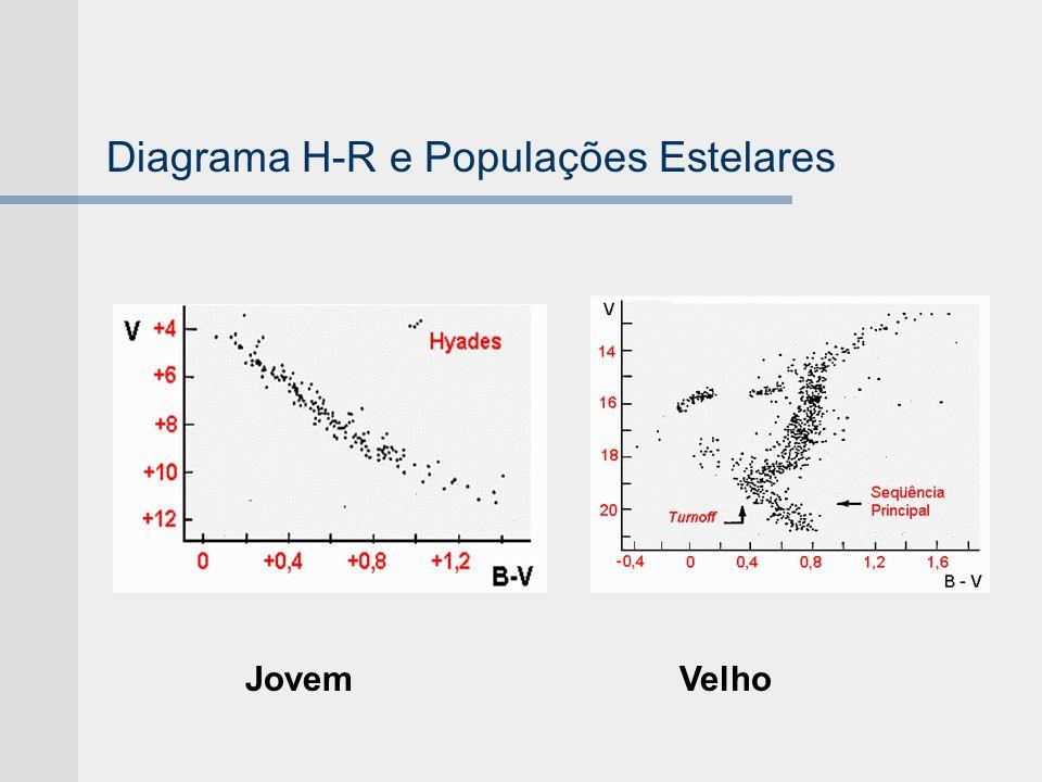 Diagrama H-R e Populações Estelares JovemVelho