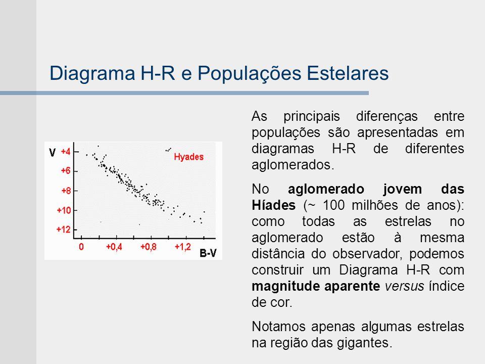 Diagrama H-R e Populações Estelares As principais diferenças entre populações são apresentadas em diagramas H-R de diferentes aglomerados. No aglomera