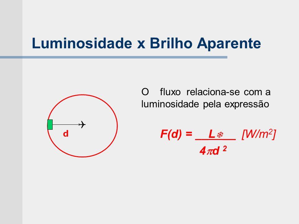 Luminosidade x Brilho Aparente Ofluxo relaciona-se com a luminosidade pela expressão F(d) = __L __ [W/m 2 ] 4 d 2 d
