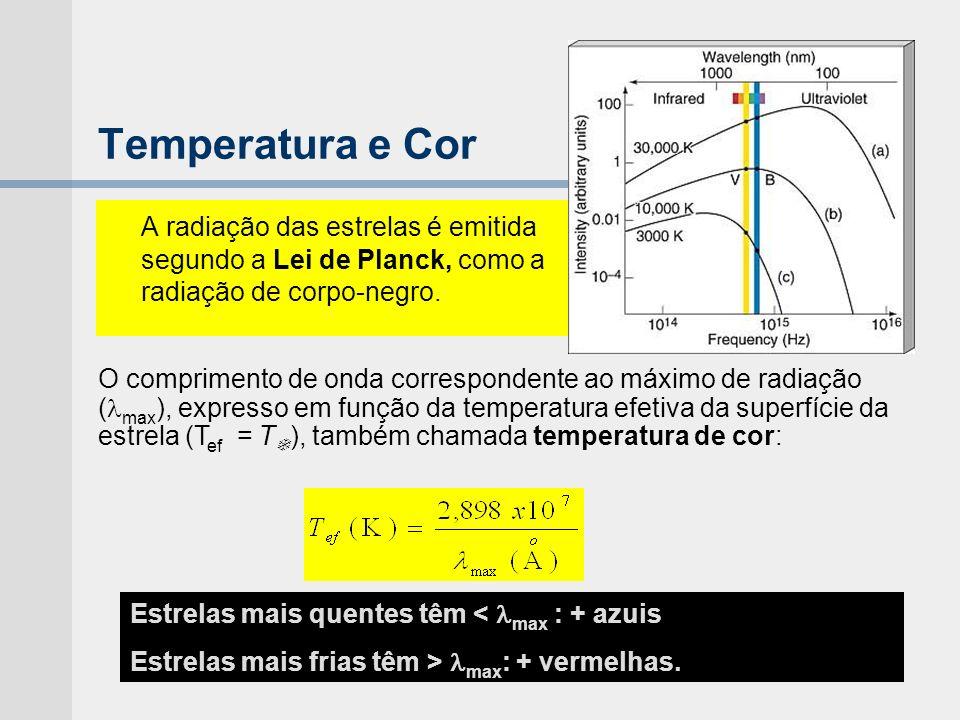 Temperatura e Cor A radiação das estrelas é emitida segundo a Lei de Planck, como a radiação de corpo-negro. Estrelas mais quentes têm < max : + azuis