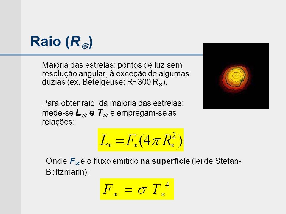 Raio (R ) Maioria das estrelas: pontos de luz sem resolução angular, à exceção de algumas dúzias (ex. Betelgeuse: R~300 R ). Para obter raio da maiori