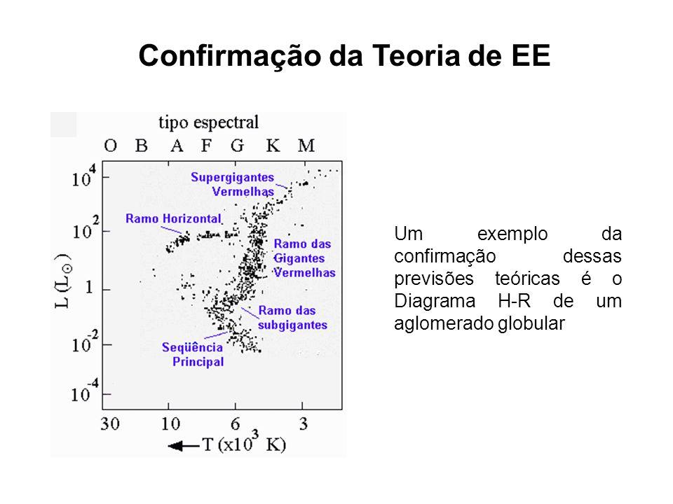 Confirmação da Teoria de EE Um exemplo da confirmação dessas previsões teóricas é o Diagrama H-R de um aglomerado globular