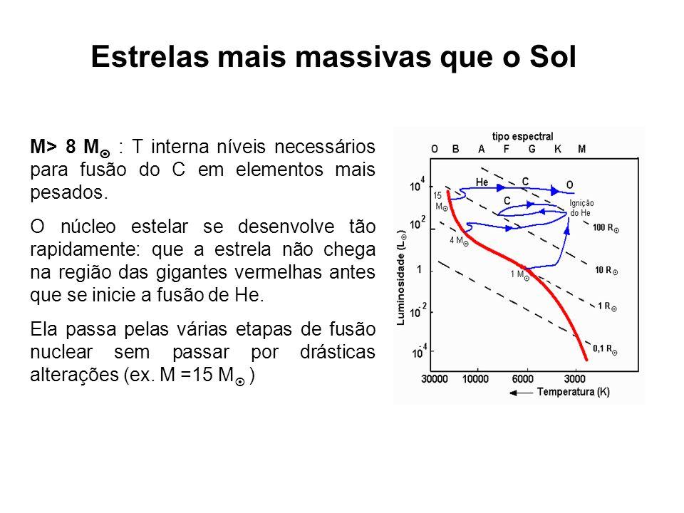 Estrelas mais massivas que o Sol M> 8 M : T interna níveis necessários para fusão do C em elementos mais pesados. O núcleo estelar se desenvolve tão r