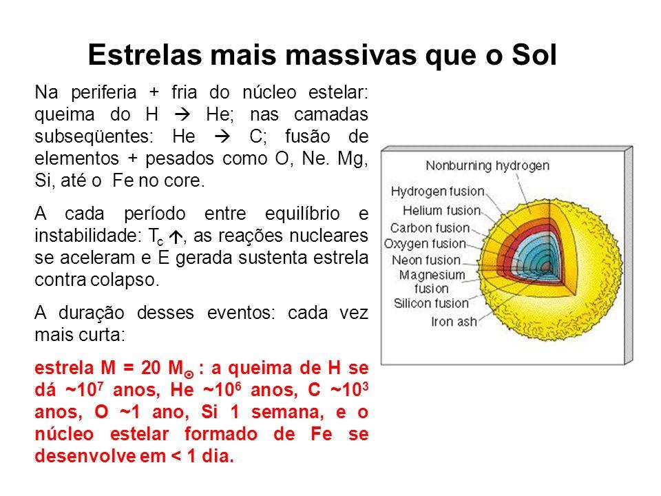 Estrelas mais massivas que o Sol Na periferia + fria do núcleo estelar: queima do H He; nas camadas subseqüentes: He C; fusão de elementos + pesados c