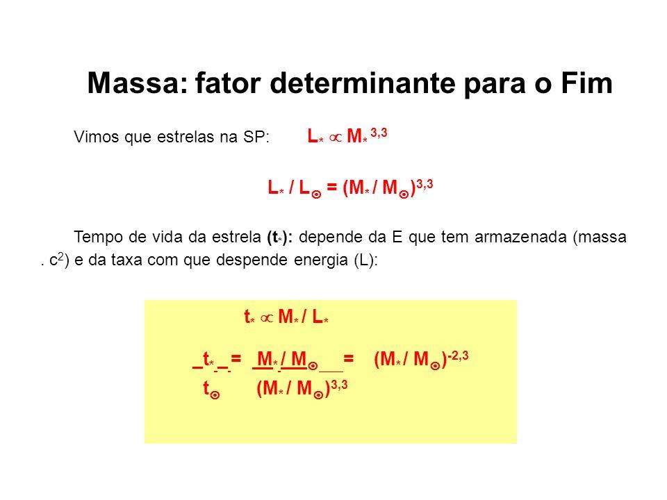 Massa: fator determinante para o Fim Vimos que estrelas na SP: L * M * 3,3 L * / L = (M * / M ) 3,3 Tempo de vida da estrela (t * ): depende da E que