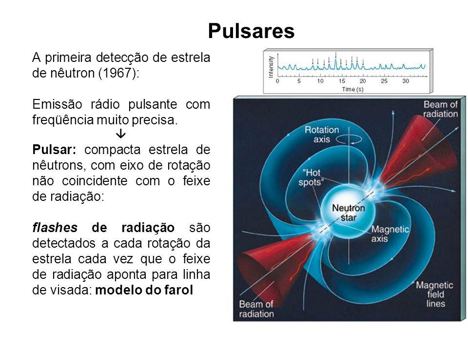 Pulsares A primeira detecção de estrela de nêutron (1967): Emissão rádio pulsante com freqüência muito precisa. Pulsar: compacta estrela de nêutrons,