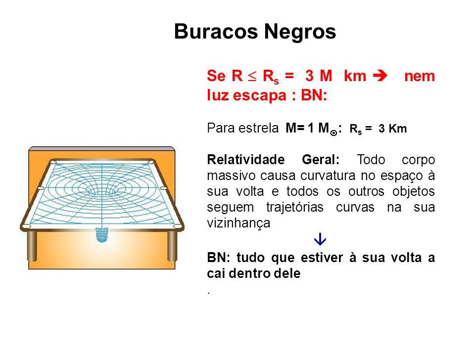 Buracos Negros Se R R s = 3 M km nem luz escapa : BN: Para estrela M= 1 M : R s = 3 Km Relatividade Geral: Todo corpo massivo causa curvatura no espaç