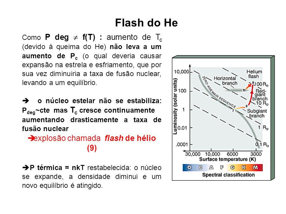 Flash do He Como P deg f(T) : aumento de T c (devido à queima do He) não leva a um aumento de P c (o qual deveria causar expansão na estrela e esfriam