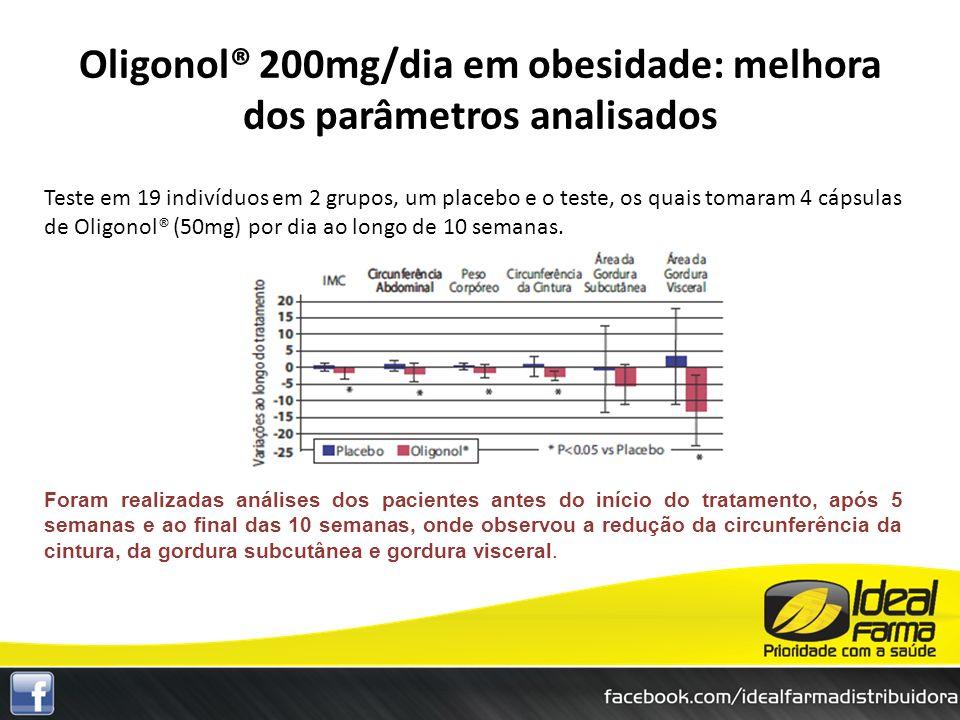 Teste em 19 indivíduos em 2 grupos, um placebo e o teste, os quais tomaram 4 cápsulas de Oligonol® (50mg) por dia ao longo de 10 semanas. Foram realiz