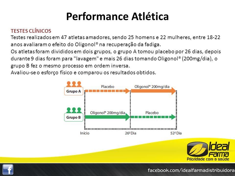 TESTES CLÍNICOS Testes realizados em 47 atletas amadores, sendo 25 homens e 22 mulheres, entre 18-22 anos avaliaram o efeito do Oligonol® na recuperaç