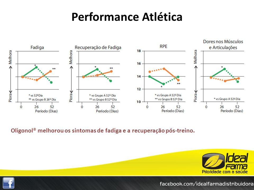 Oligonol® melhorou os sintomas de fadiga e a recuperação pós-treino. Performance Atlética