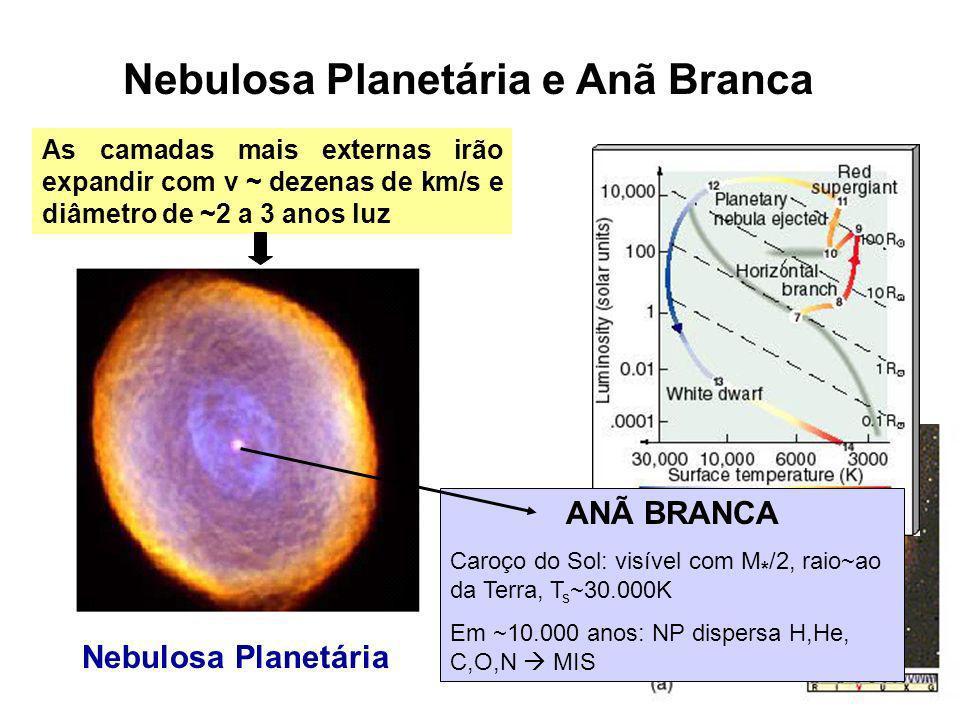 Nebulosa Planetária e Anã Branca As camadas mais externas irão expandir com v ~ dezenas de km/s e diâmetro de ~2 a 3 anos luz ANÃ BRANCA Caroço do Sol