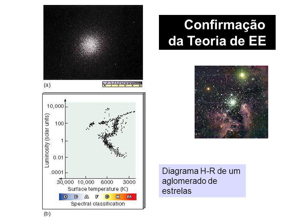 Confirmação da Teoria de EE Diagrama H-R de um aglomerado de estrelas