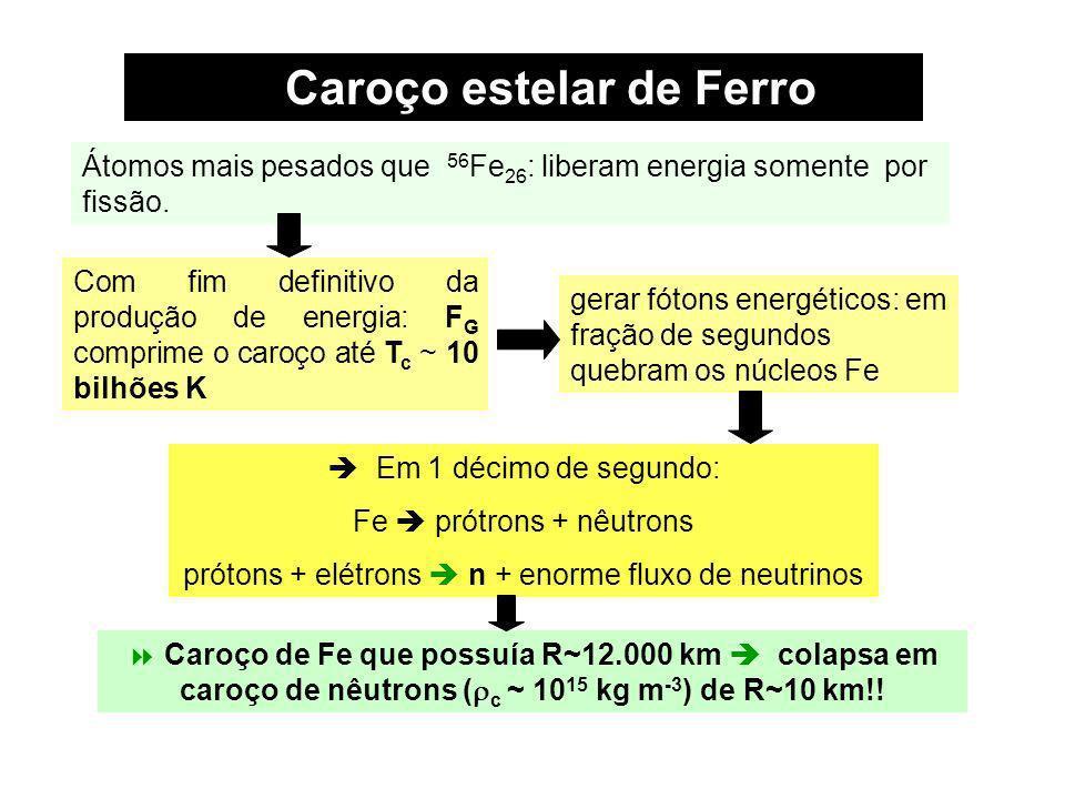 Caroço estelar de Ferro Caroço de Fe que possuía R~12.000 km colapsa em caroço de nêutrons ( c ~ 10 15 kg m -3 ) de R~10 km!! Átomos mais pesados que