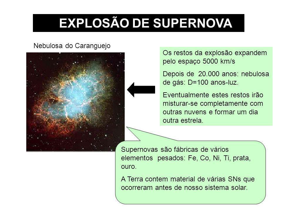 EXPLOSÃO DE SUPERNOVA Os restos da explosão expandem pelo espaço 5000 km/s Depois de 20.000 anos: nebulosa de gás: D=100 anos-luz. Eventualmente estes