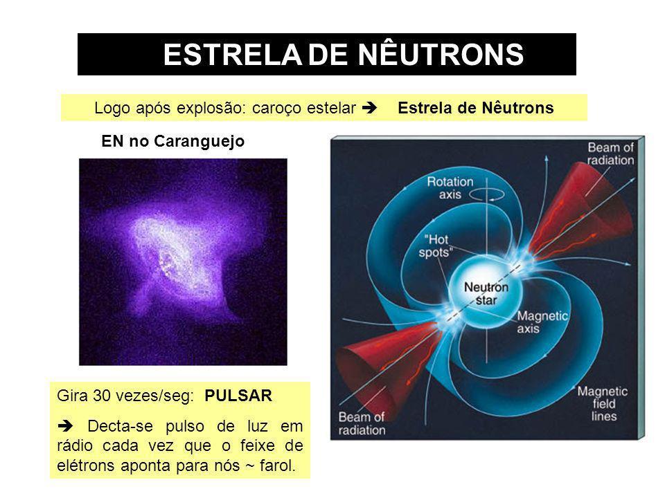 ESTRELA DE NÊUTRONS Logo após explosão: caroço estelar Estrela de Nêutrons EN no Caranguejo Gira 30 vezes/seg: PULSAR Decta-se pulso de luz em rádio c