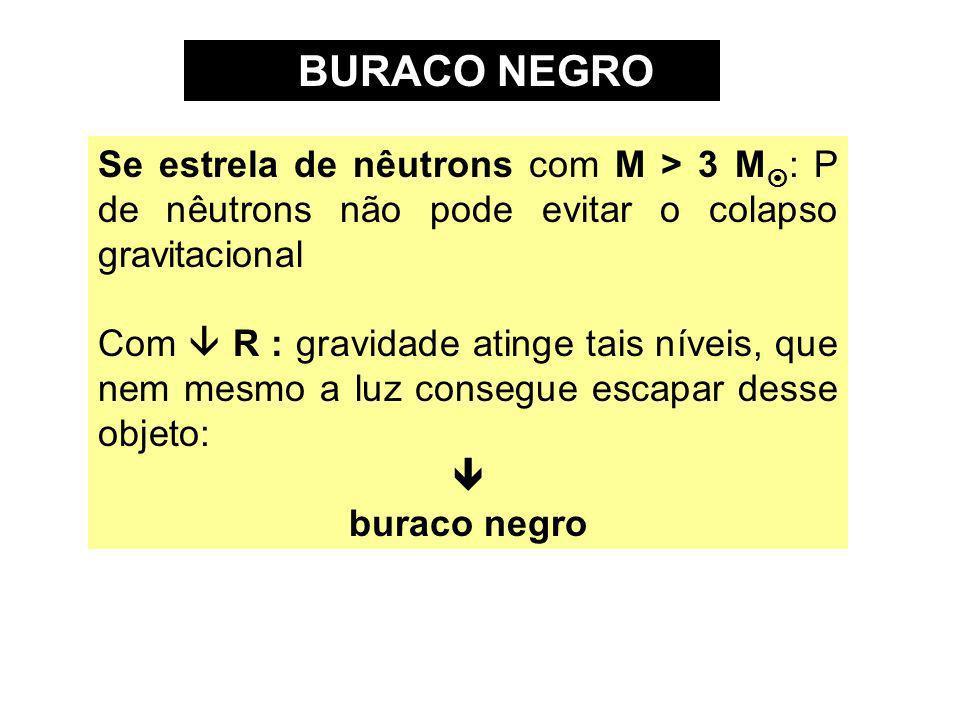 BURACO NEGRO Se estrela de nêutrons com M > 3 M : P de nêutrons não pode evitar o colapso gravitacional Com R : gravidade atinge tais níveis, que nem
