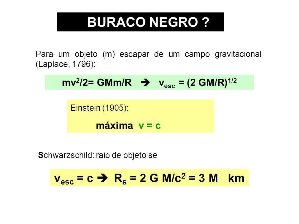 BURACO NEGRO ? Para um objeto (m) escapar de um campo gravitacional (Laplace, 1796): mv 2 /2= GMm/R v esc = (2 GM/R) 1/2 Einstein (1905): máxima v = c