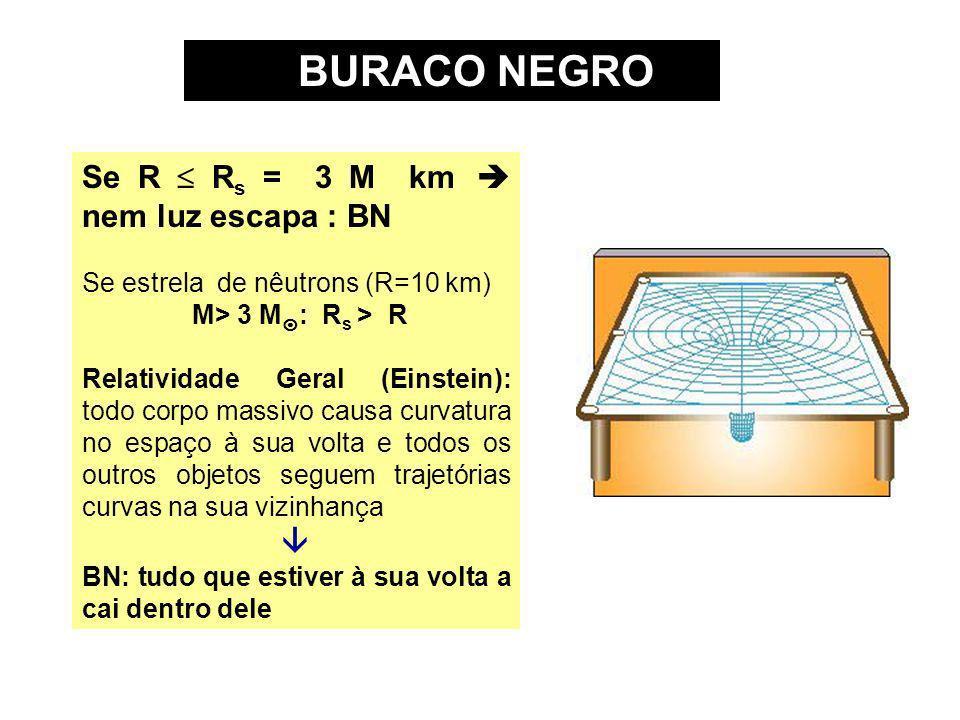 BURACO NEGRO Se R R s = 3 M km nem luz escapa : BN Se estrela de nêutrons (R=10 km) M> 3 M : R s > R Relatividade Geral (Einstein): todo corpo massivo