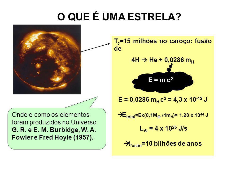 MASSA: fator determinante para o Fim Sol: 10 billhões de anos Eta Carina (~100 M ): 4 milhões de anos Tempo de vida da estrela depende da E que tem armazenada (mc 2 ) e da taxa com que despende energia (L): t * M * -2,3 Diagrama HR