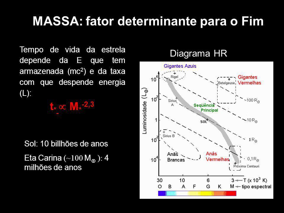 Caroço estelar de Ferro Caroço de Fe que possuía R~12.000 km colapsa em caroço de nêutrons ( c ~ 10 15 kg m -3 ) de R~10 km!.