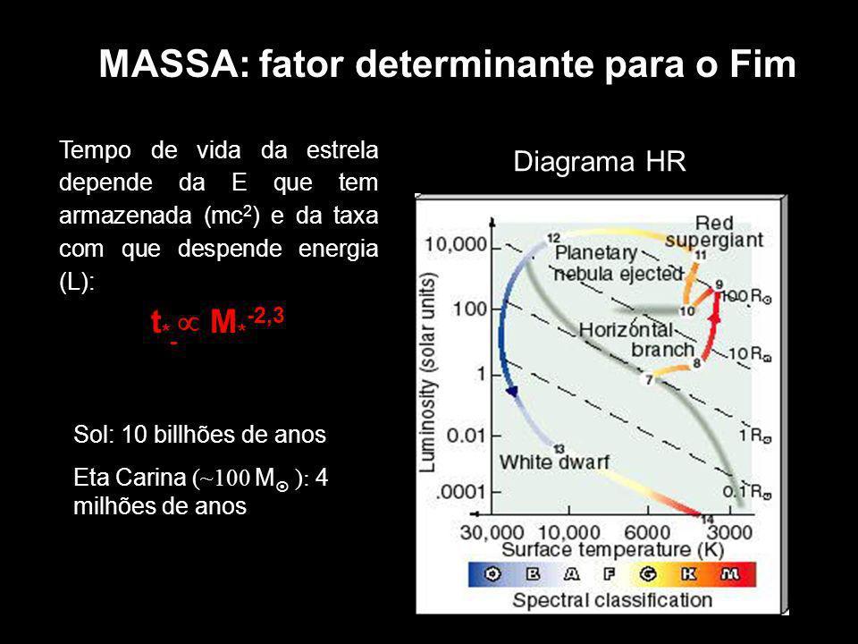 MASSA: fator determinante para o Fim Sol: 10 billhões de anos Eta Carina (~100 M ): 4 milhões de anos Tempo de vida da estrela depende da E que tem ar