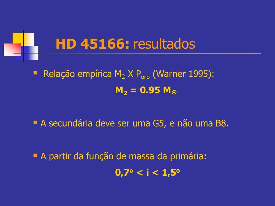 HD 45166: resultados Relação empírica M 2 X P orb (Warner 1995): M 2 = 0.95 M A secundária deve ser uma G5, e não uma B8. A partir da função de massa